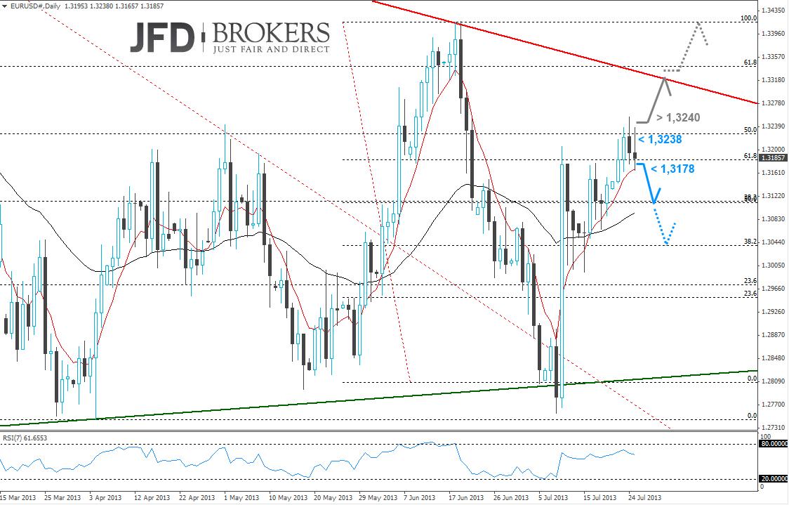 Chartanalyse EUR USD 25.07.2013