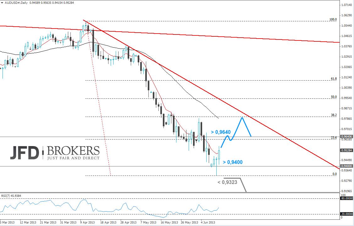 Chartanalyse im australichen US-Dollar vom 12. Juni 2013