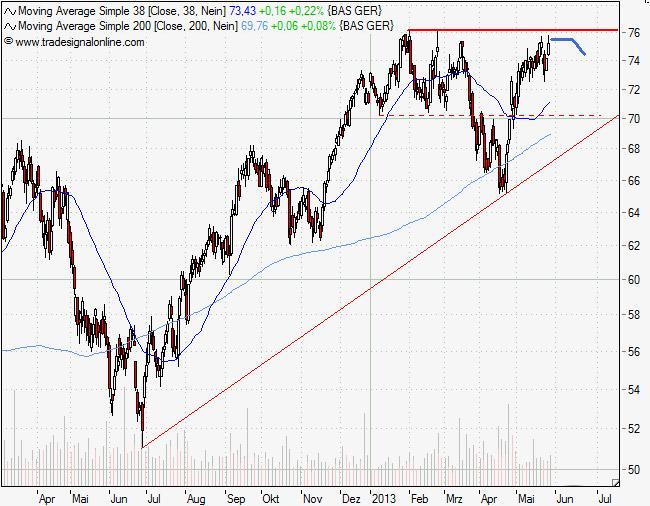 Chartanalyse der BASF Aktie