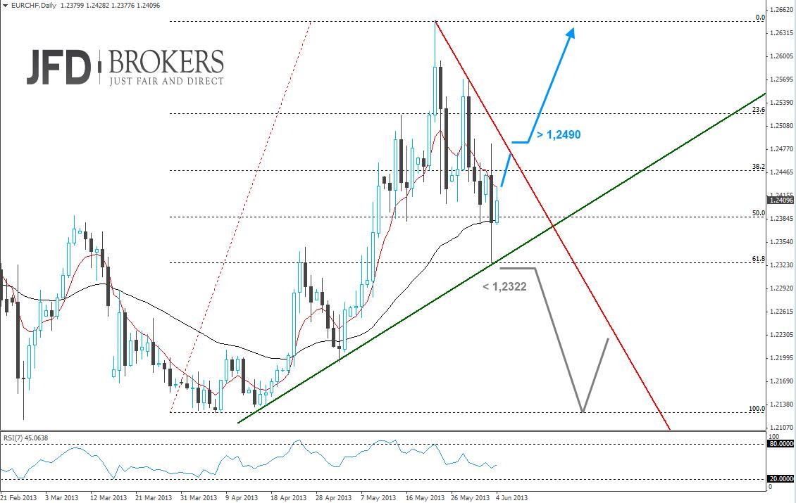 Chartanalyse vom Währungspaar Euro-Schweizer Franken vom 04. Juni 2013