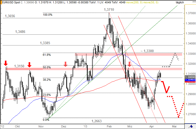 Währungspaar EUR/USD in der Chartanalyse vom 14. April 2013