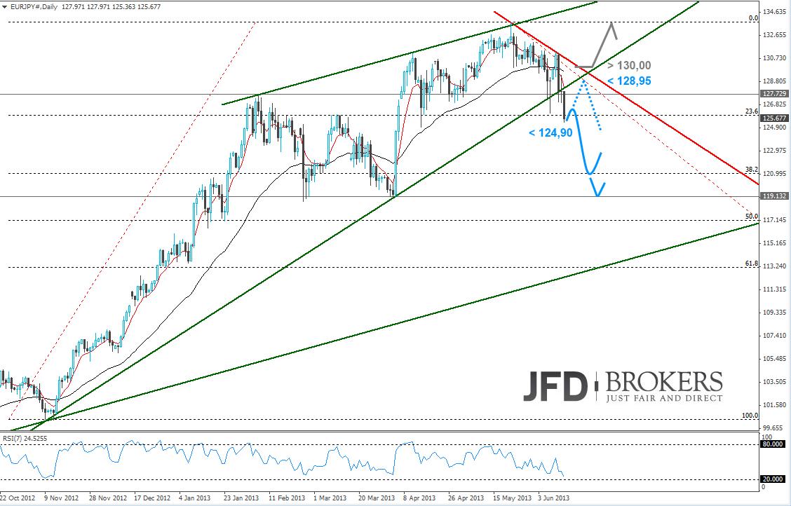 Chartanalyse im Währungspaar Eur/Jpy