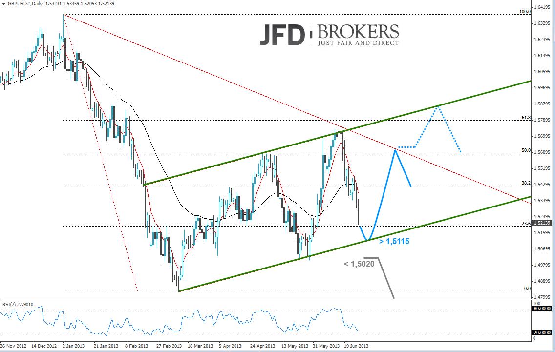 GBP-USD Chartanalyse 27.06.2013