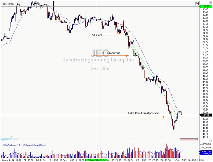 Tradingbeispiel Equity Short auf Jacobs Engineering Group Inc. auf dem Stundenchart