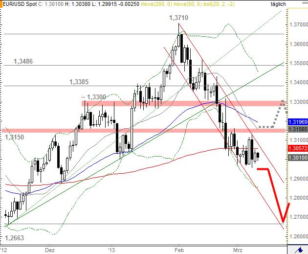 Chartanalyse des Währungespaares EUR/USD