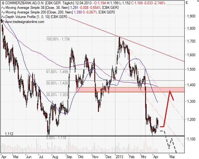Die aktuelle Chartanalyse der Commerzbank AG vom 15.04.2013 im Wochenchart