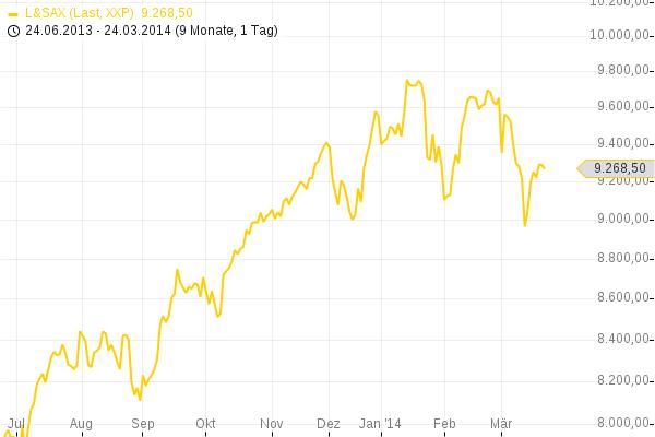 Verlauf des deutschen Aktienindex DAX (Deutsche Börse) Der Index hat sichtbar an Aufwärtstrieb verloren Chartdarstellung: Guidants.de