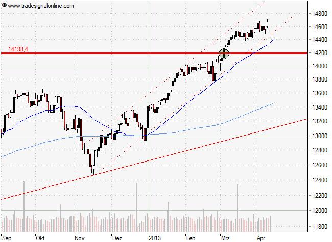 Die aktuelle Chartanalyse des Dow Jones vom 09. April 2013