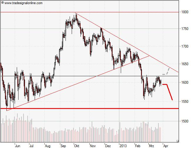 Aktuelle Chartanalyse des Rohstoffes Gold im Tageschart