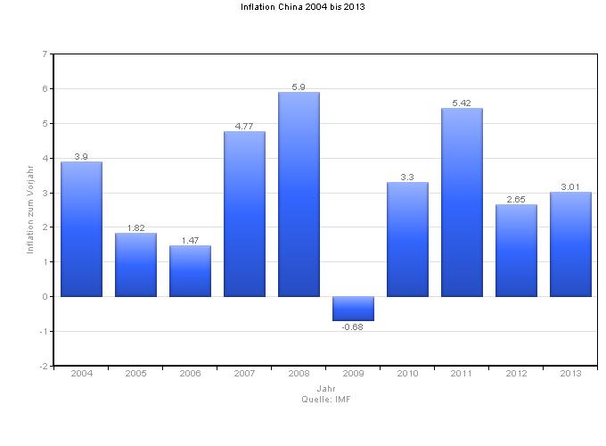 Inflationsrate China von 2004 bis 2013