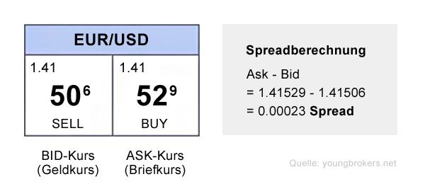 Ordermaske als Beispiel für den Bid-Ask-Spread im EUR/USD