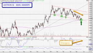 Chartanalyse Aixtron SE - Divergenz und Unterstützungsbündel