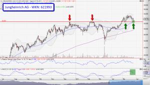 Chartanalyse Jungheinrich AG - Eine sehr aussichtsreiche Trading-Chance