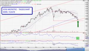 Süss Microtec AG - kurzfristiger Chart