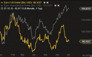 Beispiel einer Währungskorrelation